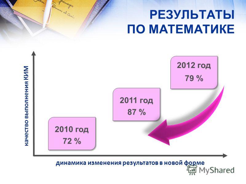 динамика изменения результатов в новой форме качество выполнения КИМ 2010 год 72 % 2010 год 72 % 2012 год 79 % 2012 год 79 % РЕЗУЛЬТАТЫ ПО МАТЕМАТИКЕ 2011 год 87 % 2011 год 87 %