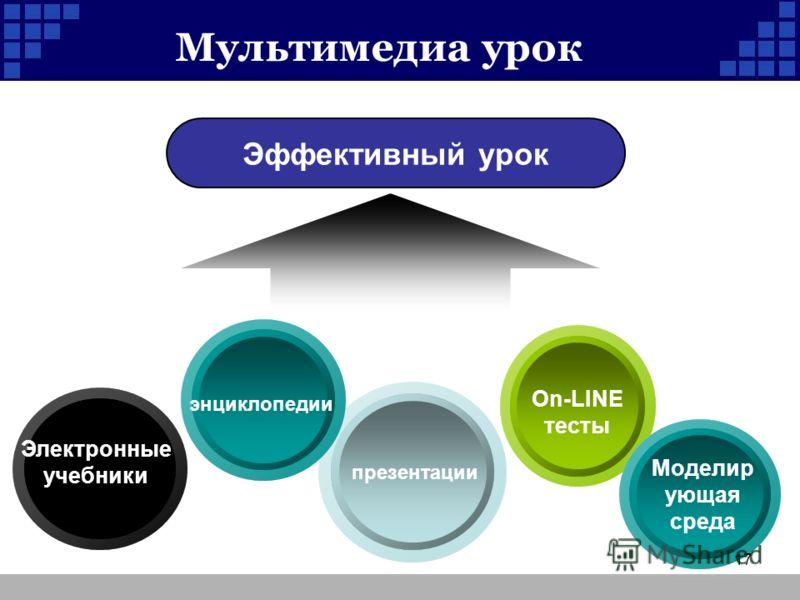 Мультимедиа урок Эффективный урок Электронные учебники презентации энциклопедии On-LINE тесты Моделир ующая среда 17