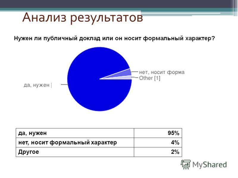 да, нужен95% нет, носит формальный характер4% Другое2%