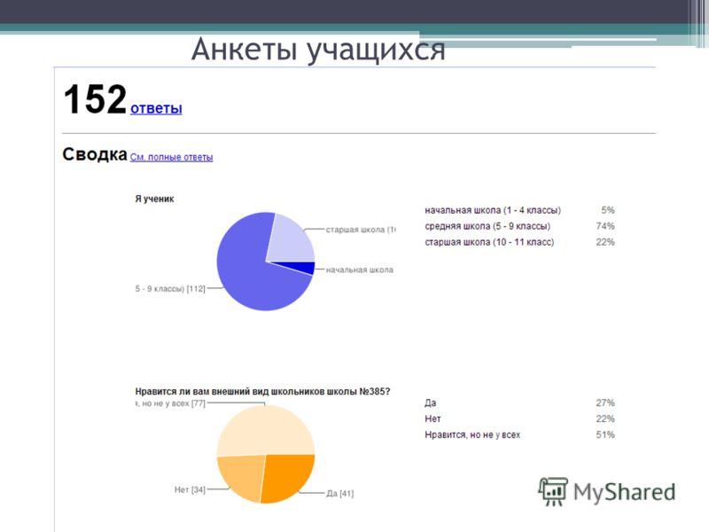 Анкеты учащихся