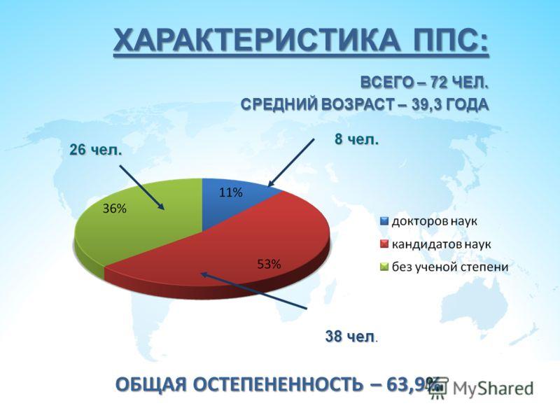 ХАРАКТЕРИСТИКА ППС: ВСЕГО – 72 ЧЕЛ. СРЕДНИЙ ВОЗРАСТ – 39,3 ГОДА 38 чел 38 чел. ОБЩАЯ ОСТЕПЕНЕННОСТЬ – 63,9%