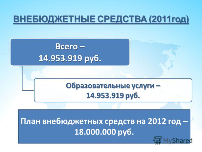 ВНЕБЮДЖЕТНЫЕ СРЕДСТВА (2011год) Всего – 14.953.919 руб. Образовательные услуги – 14.953.919 руб. План внебюджетных средств на 2012 год – 18.000.000 руб.