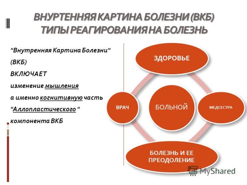 ВНУРТЕННЯЯ КАРТИНА БОЛЕЗНИ (ВКБ) ТИПЫ РЕАГИРОВАНИЯ НА БОЛЕЗНЬ Внутренняя Картина Болезни (ВКБ) ВКЛЮЧАЕТ изменение мышления а именно когнитивную часть Аллопластического  компонента ВКБ БОЛЬНОЙ ЗДОРОВЬЕ МЕДСЕСТРА БОЛЕЗНЬ И ЕЕ ПРЕОДОЛЕНИЕ ВРАЧ