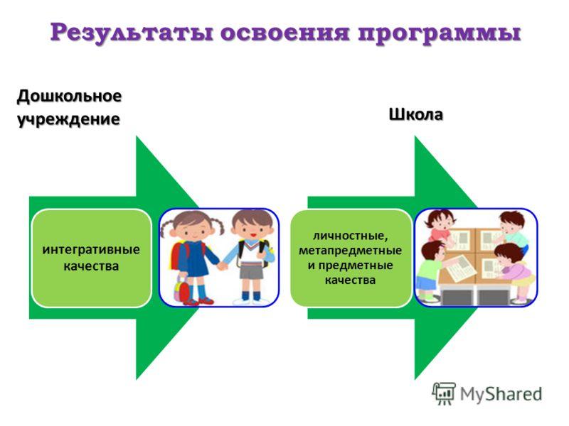 Результаты освоения программы Дошкольное учреждение интегративные качества Школа личностные, метапредметные и предметные качества