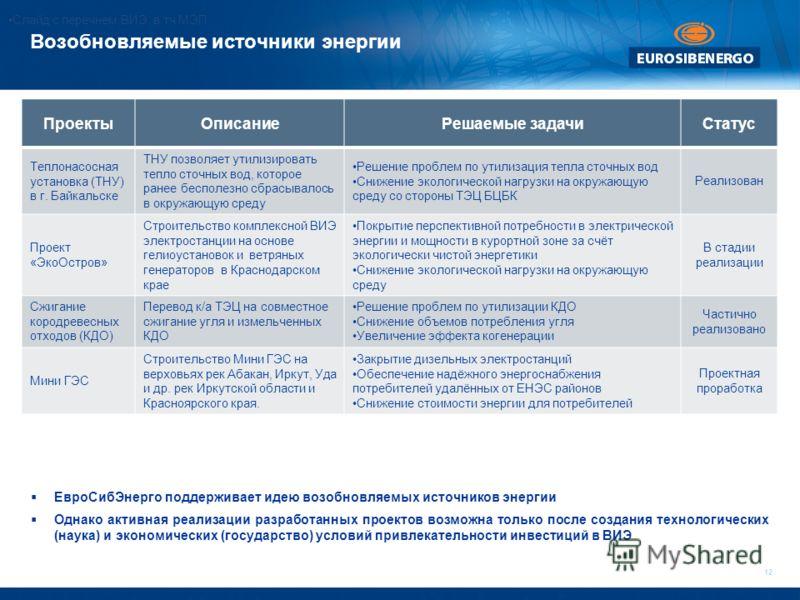 12 Возобновляемые источники энергии ПроектыОписаниеРешаемые задачиСтатус Теплонасосная установка (ТНУ) в г. Байкальске ТНУ позволяет утилизировать тепло сточных вод, которое ранее бесполезно сбрасывалось в окружающую среду Решение проблем по утилизац