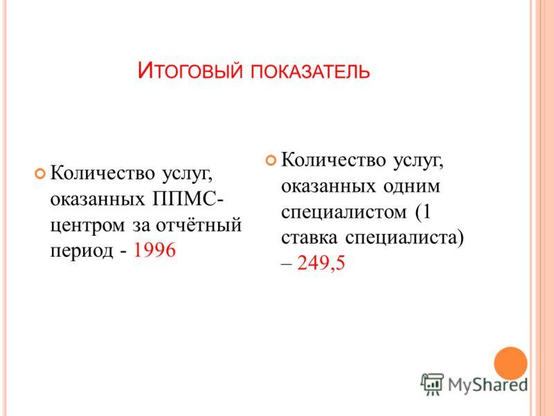 И ТОГОВЫЙ ПОКАЗАТЕЛЬ Количество услуг, оказанных ППМС- центром за отчётный период - 1996 Количество услуг, оказанных одним специалистом (1 ставка специалиста) – 249,5