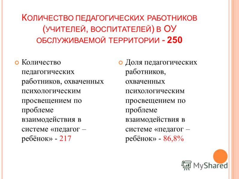 К ОЛИЧЕСТВО ПЕДАГОГИЧЕСКИХ РАБОТНИКОВ ( УЧИТЕЛЕЙ, ВОСПИТАТЕЛЕЙ ) В ОУ ОБСЛУЖИВАЕМОЙ ТЕРРИТОРИИ - 250 Количество педагогических работников, охваченных психологическим просвещением по проблеме взаимодействия в системе «педагог – ребёнок» - 217 Доля пед