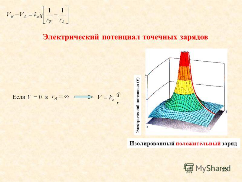 23 вЕсли Electric potential (V) A single positive charge Электрический потенциал точечных зарядов Электрический потенциал (V) Изолированный положительный заряд