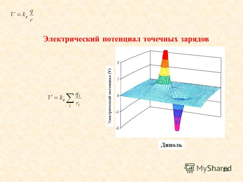 24 Electric potential (V) Электрический потенциал точечных зарядов A dipole Электрический потенциал (V) Диполь