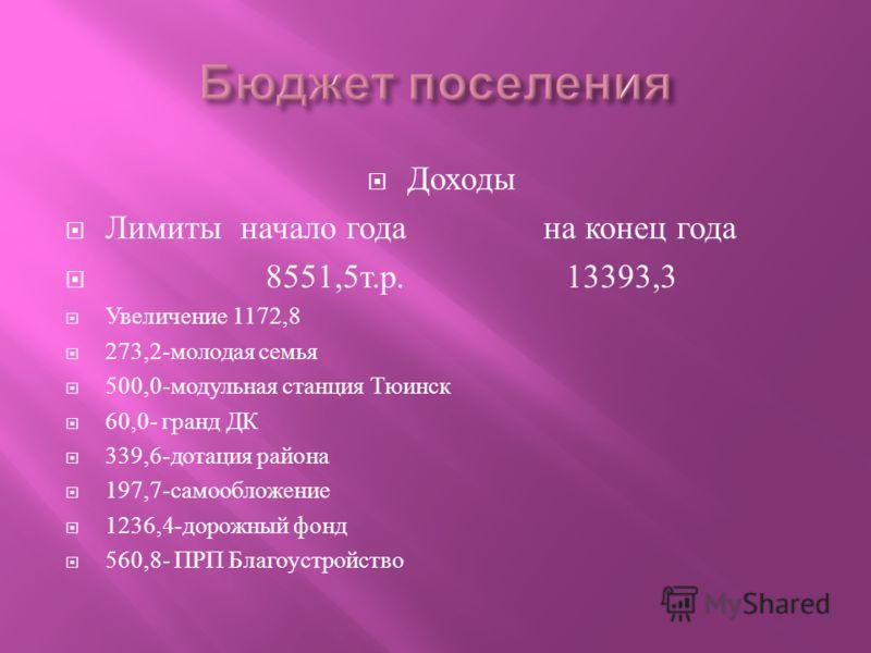 Доходы Лимиты начало года на конец года 8551,5 т. р. 13393,3 Увеличение 1172,8 273,2- молодая семья 500,0- модульная станция Тюинск 60,0- гранд ДК 339,6- дотация района 197,7- самообложение 1236,4- дорожный фонд 560,8- ПРП Благоустройство