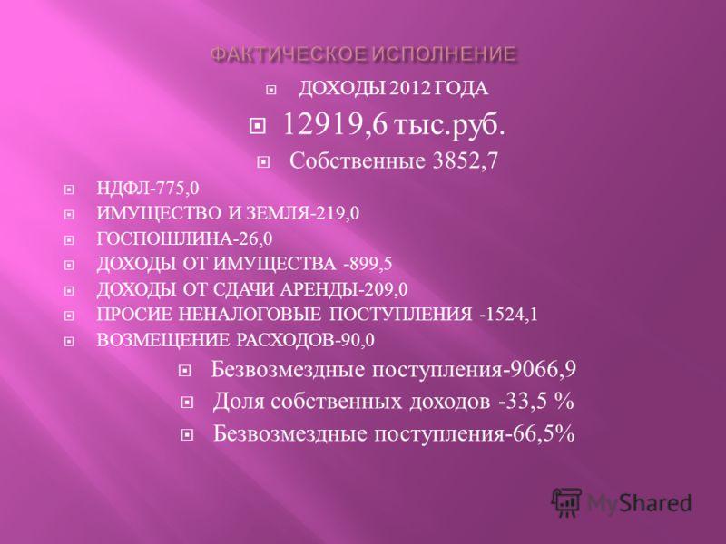 ДОХОДЫ 2012 ГОДА 12919,6 тыс. руб. Собственные 3852,7 НДФЛ -775,0 ИМУЩЕСТВО И ЗЕМЛЯ -219,0 ГОСПОШЛИНА -26,0 ДОХОДЫ ОТ ИМУЩЕСТВА -899,5 ДОХОДЫ ОТ СДАЧИ АРЕНДЫ -209,0 ПРОСИЕ НЕНАЛОГОВЫЕ ПОСТУПЛЕНИЯ -1524,1 ВОЗМЕЩЕНИЕ РАСХОДОВ -90,0 Безвозмездные поступ