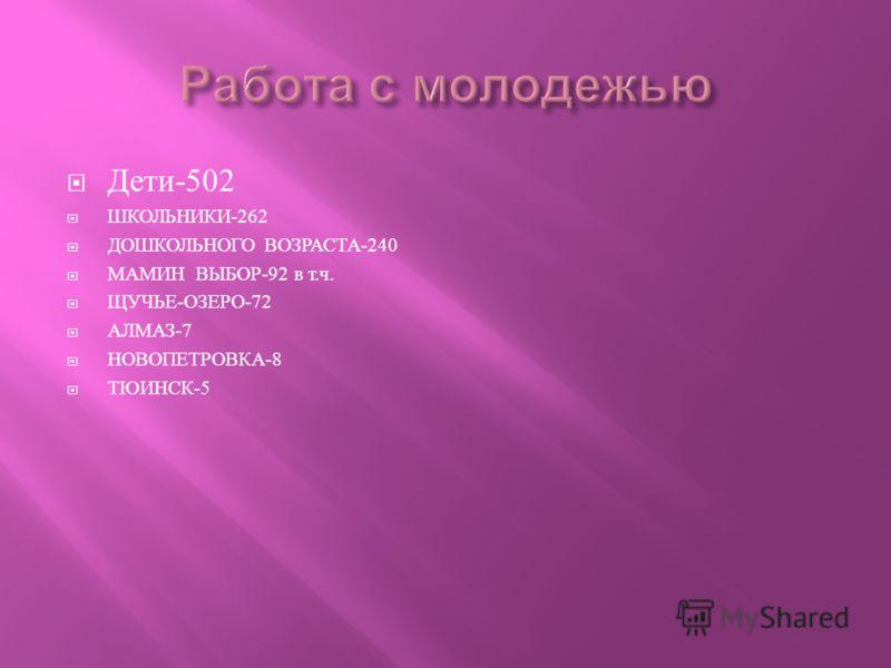 Дети -502 ШКОЛЬНИКИ -262 ДОШКОЛЬНОГО ВОЗРАСТА -240 МАМИН ВЫБОР -92 в т. ч. ЩУЧЬЕ - ОЗЕРО -72 АЛМАЗ -7 НОВОПЕТРОВКА -8 ТЮИНСК -5