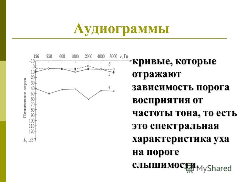 Аудиограммы кривые, которые отражают зависимость порога восприятия от частоты тона, то есть это спектральная характеристика уха на пороге слышимости.