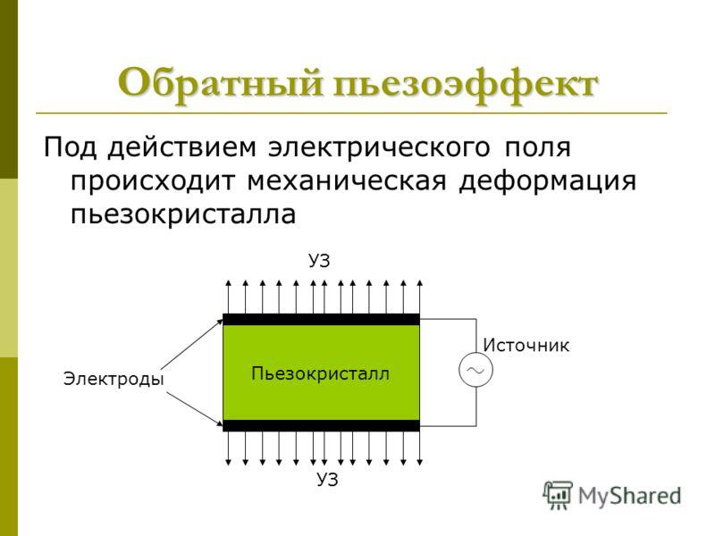 Обратный пьезоэффект Под действием электрического поля происходит механическая деформация пьезокристалла Пьезокристалл Электроды УЗ Источник