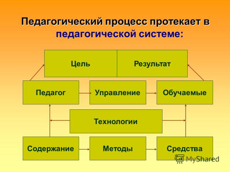 Педагогический процесс протекает в Педагогический процесс протекает в педагогической системе: ЦельРезультат Педагог Содержание УправлениеОбучаемые Методы Технологии Средства