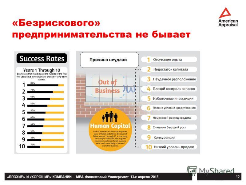 «ПЛОХИЕ» И «ХОРОШИЕ» КОМПАНИИ – MBA Финансовый Университет 13-е апреля 2013 13 «Безрискового» предпринимательства не бывает