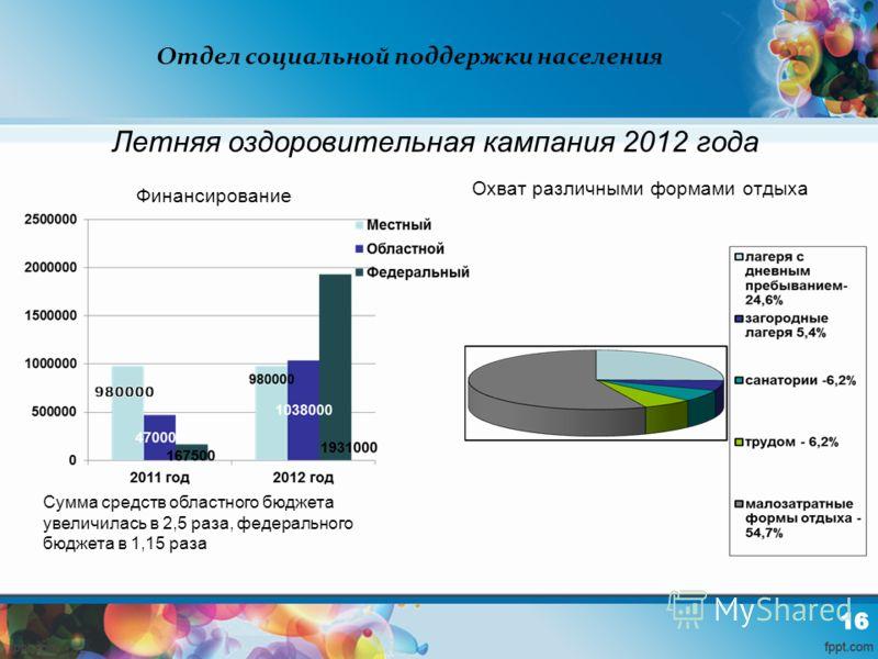 Отдел социальной поддержки населения Летняя оздоровительная кампания 2012 года Финансирование Сумма средств областного бюджета увеличилась в 2,5 раза, федерального бюджета в 1,15 раза Охват различными формами отдыха