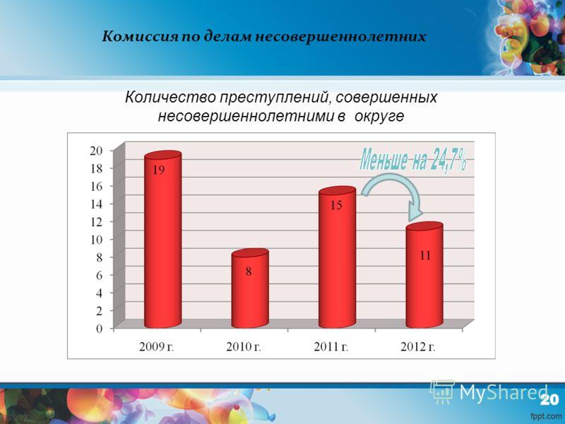 Комиссия по делам несовершеннолетних Количество преступлений, совершенных несовершеннолетними в округе