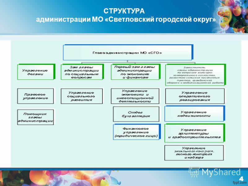 СТРУКТУРА администрации МО «Светловский городской округ»