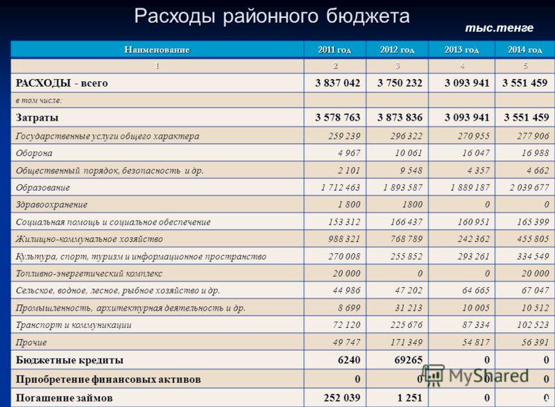 Структура поступлений районного бюджета на 2012-2014 годы тыс.тенге Наименование 2011 год 2012 год 2013 год 2014 год 12345 ПОСТУПЛЕНИЯ – всего 3 599 0333 893 9373 093 9413 551 459 в том числе: Налоговые поступления 947 868916 039960 2131 027 428 Нена