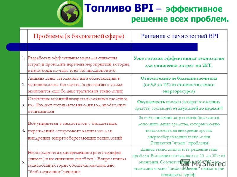 Топливо BPI – эффективное решение всех проблем. Проблемы (в бюджетной сфере) Решения с технологией BPI 1. Разработать эффективные меры для снижения затрат, и проводить перечень мероприятий, которые, в некоторых случаях, требуют миллионов руб. Уже гот