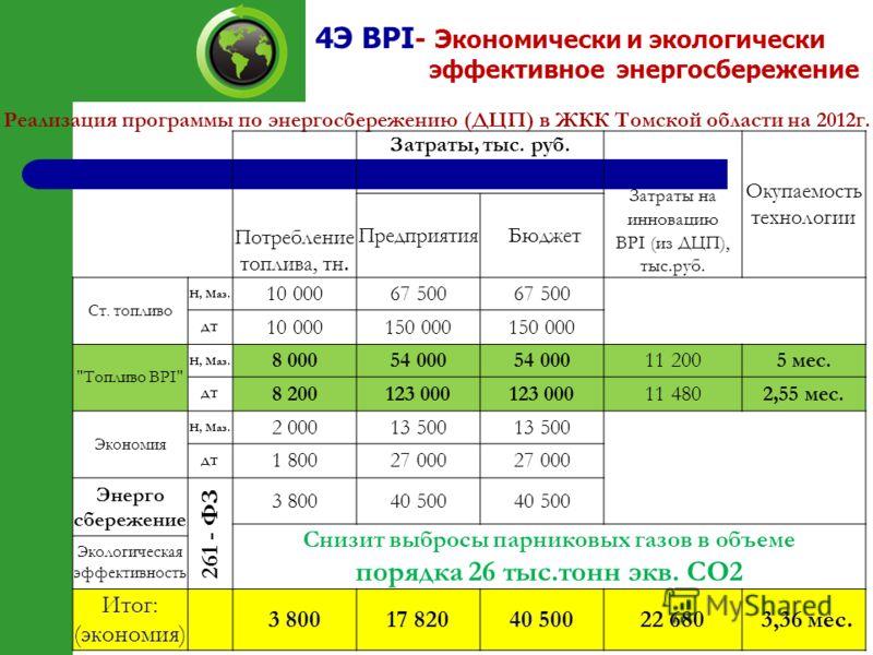4Э BPI - Э кономически и экологически эффективное энергосбережение Реализация программы по энергосбережению (ДЦП) в ЖКК Томской области на 2012г. Потребление топлива, тн. Затраты, тыс. руб. Затраты на инновацию BPI (из ДЦП), тыс.руб. Окупаемость техн