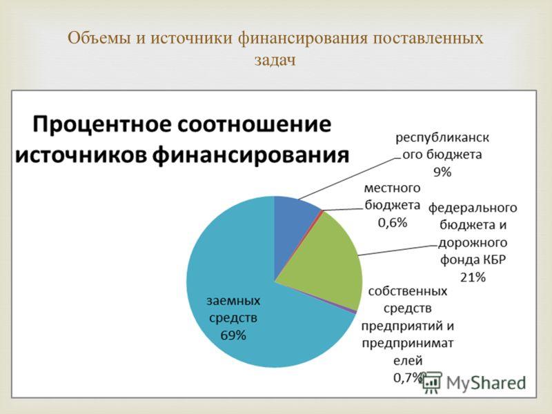 Объемы и источники финансирования поставленных задач
