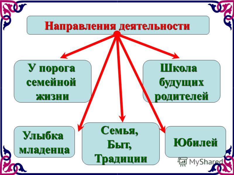 Цель подпрограммы: Укрепление института молодой семьи; Повышение престижа материнства и отцовства; Пропаганда семейных ценностей.