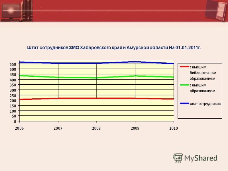 Штат сотрудников ЗМО Хабаровского края и Амурской области На 01.01.2011г.