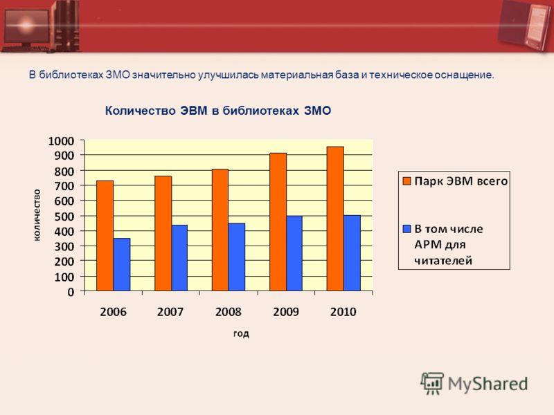 Количество ЭВМ в библиотеках ЗМО В библиотеках ЗМО значительно улучшилась материальная база и техническое оснащение.