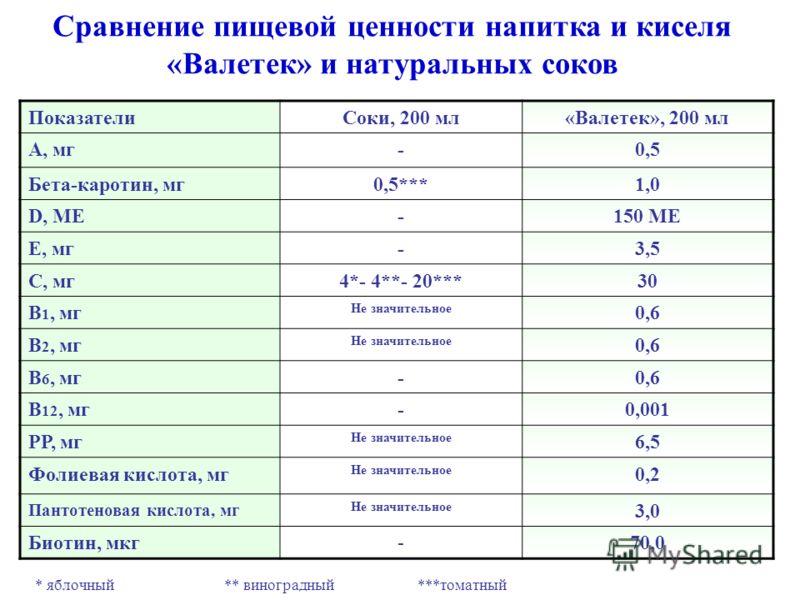 * яблочный ** виноградный ***томатный ПоказателиСоки, 200 мл«Валетек», 200 мл А, мг-0,5 Бета-каротин, мг0,5***1,0 D, МЕ-150 МЕ Е, мг-3,5 С, мг4*- 4**- 20***30 В 1, мг Не значительное 0,6 В 2, мг Не значительное 0,6 В 6, мг-0,6 В 12, мг-0,001 РР, мг Н