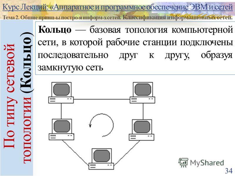Курс Лекций: «Аппаратное и программное обеспечение ЭВМ и сетей Тема 2. Общие принц-ы постро-я информ-х сетей. Классификация информационных сетей. 34 По типу сетевой топологии (Кольцо) Кольцо базовая топология компьютерной сети, в которой рабочие стан