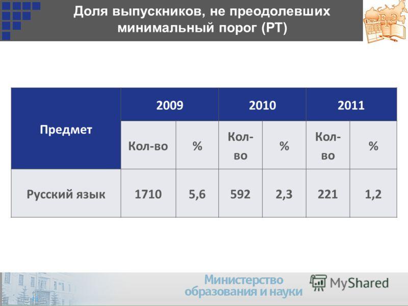 Доля выпускников, не преодолевших минимальный порог (РТ) Предмет 200920102011 Кол-во% % % Русский язык17105,65922,32211,2 12