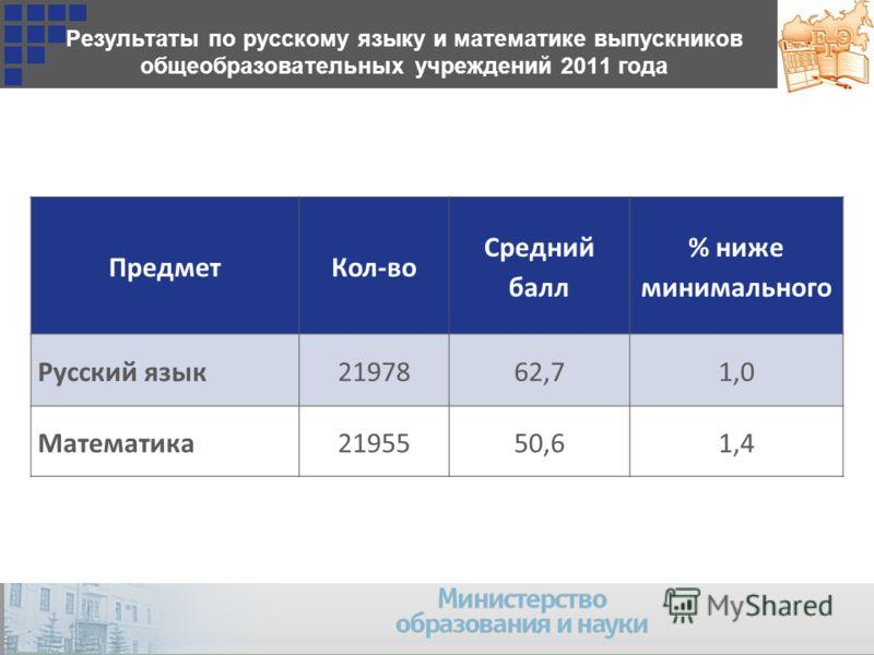Результаты по русскому языку и математике выпускников общеобразовательных учреждений 2011 года ПредметКол-во Средний балл % ниже минимального Русский язык2197862,71,0 Математика2195550,61,4
