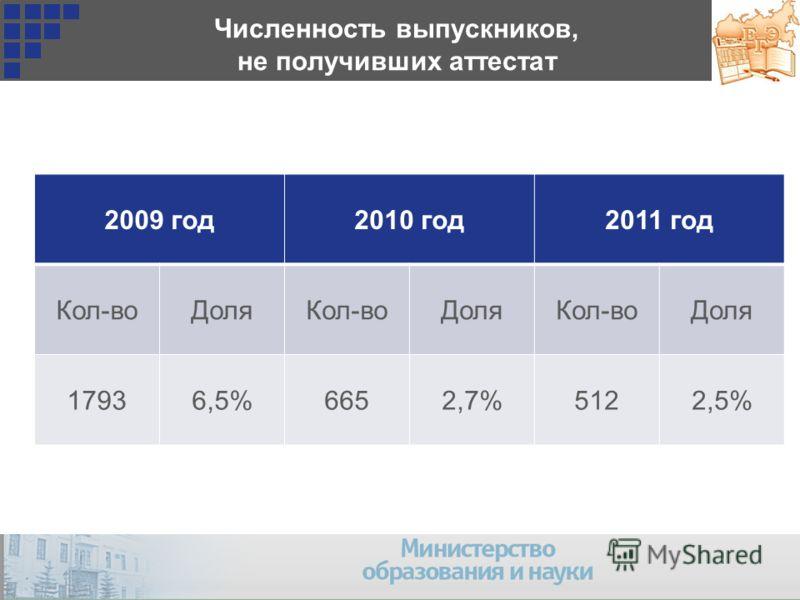 Численность выпускников, не получивших аттестат 2009 год2010 год2011 год Кол-воДоляКол-воДоляКол-воДоля 17936,5%6652,7%5122,5%
