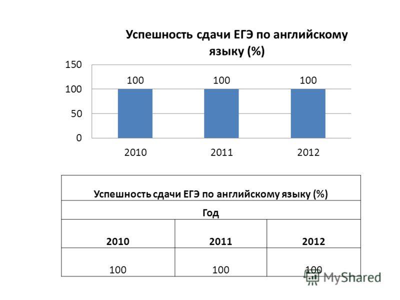 Успешность сдачи ЕГЭ по английскому языку (%) Год 201020112012 100