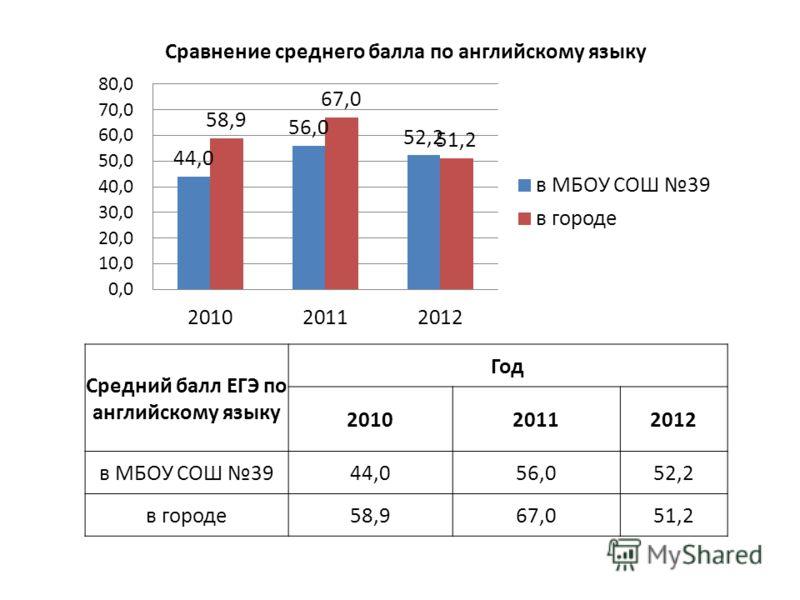 Средний балл ЕГЭ по английскому языку Год 201020112012 в МБОУ СОШ 3944,056,052,2 в городе58,967,051,2