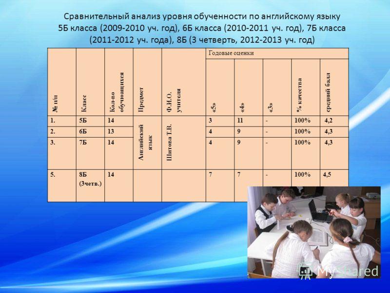 Сравнительный анализ уровня обученности по английскому языку 5Б класса (2009-2010 уч. год), 6Б класса (2010-2011 уч. год), 7Б класса (2011-2012 уч. года), 8Б (3 четверть, 2012-2013 уч. год) п/п Класс Кол-во обучюащихся Предмет Ф.И.О. учителя Годовые