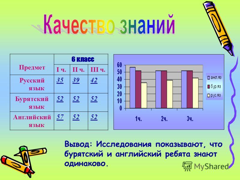 Предмет 6 класс I ч.II ч.III ч. Русский язык 353942 Бурятский язык 52 Английский язык 5752 Вывод: Исследования показывают, что бурятский и английский ребята знают одинаково.