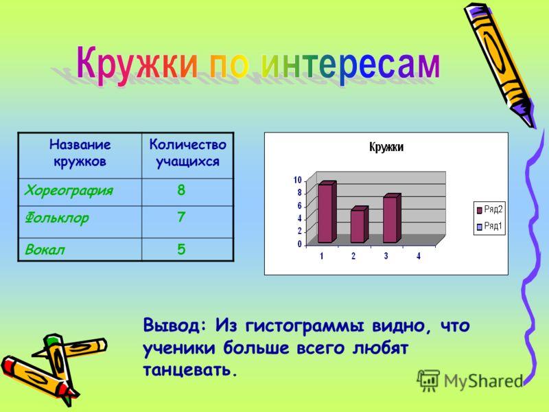 Название кружков Количество учащихся Хореография 8 Фольклор 7 Вокал 5 Вывод: Из гистограммы видно, что ученики больше всего любят танцевать.