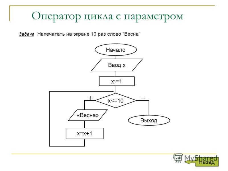 Оператор цикла с параметром Задача Напечатать на экране 10 раз слово Весна Назад x:=1 x