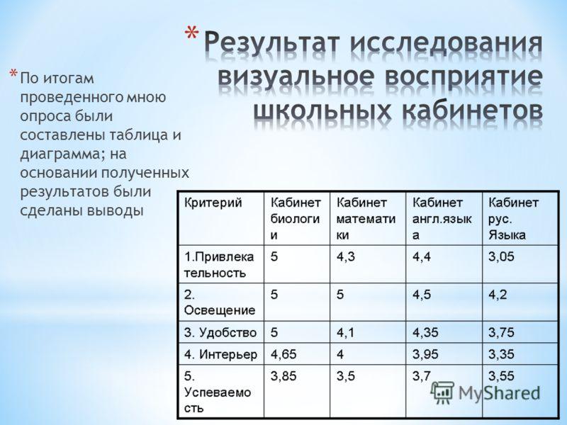 * По итогам проведенного мною опроса были составлены таблица и диаграмма; на основании полученных результатов были сделаны выводы