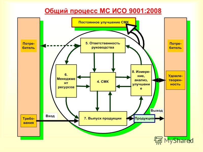 77 Общий процесс МС ИСО 9001:2008