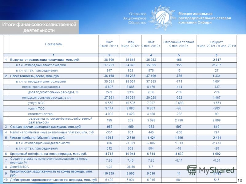 Показатель Факт 9 мес. 2011 г. План 9 мес. 2012 г. Факт 9 мес. 2012 г. Отклонение от плана 9 мес. 2012 г. Прирост 9 мес. 2012г. / 9 мес. 2011г. 1 23456 1Выручка от реализации продукции, млн. руб. 38 50035 81535 983168-2 517 в т.ч. от передачи электро