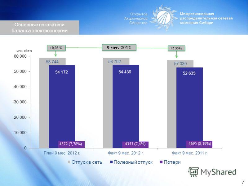 9 мес. 2012 млн. кВт ч +0,08 % +2.55% Основные показатели баланса электроэнергии 7