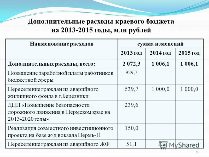 Дополнительные расходы краевого бюджета на 2013-2015 годы, млн рублей Наименование расходовсумма изменений 2013 год2014 год2015 год Дополнительных расходы, всего:2 072,31 006,1 Повышение заработной платы работников бюджетной сферы 929,7 Переселение г