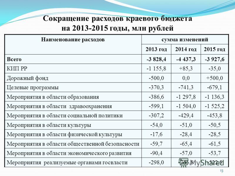 Сокращение расходов краевого бюджета на 2013-2015 годы, млн рублей Наименование расходовсумма изменений 2013 год2014 год2015 год Всего-3 828,4-4 437,3-3 927,6 КИП РР-1 155,8+85,3-35,0 Дорожный фонд-500,00,0+500,0 Целевые программы-370,3-741,3-679,1 М
