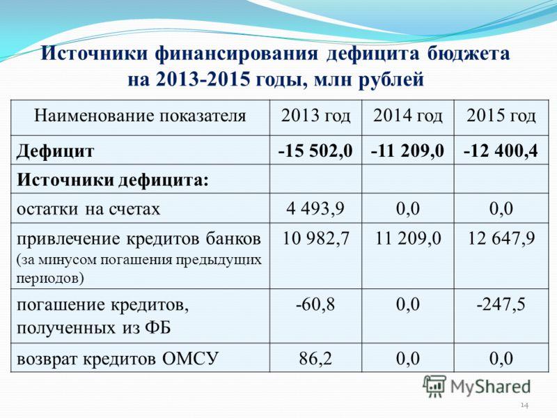 Источники финансирования дефицита бюджета на 2013-2015 годы, млн рублей Наименование показателя2013 год2014 год2015 год Дефицит-15 502,0-11 209,0-12 400,4 Источники дефицита: остатки на счетах4 493,90,0 привлечение кредитов банков (за минусом погашен