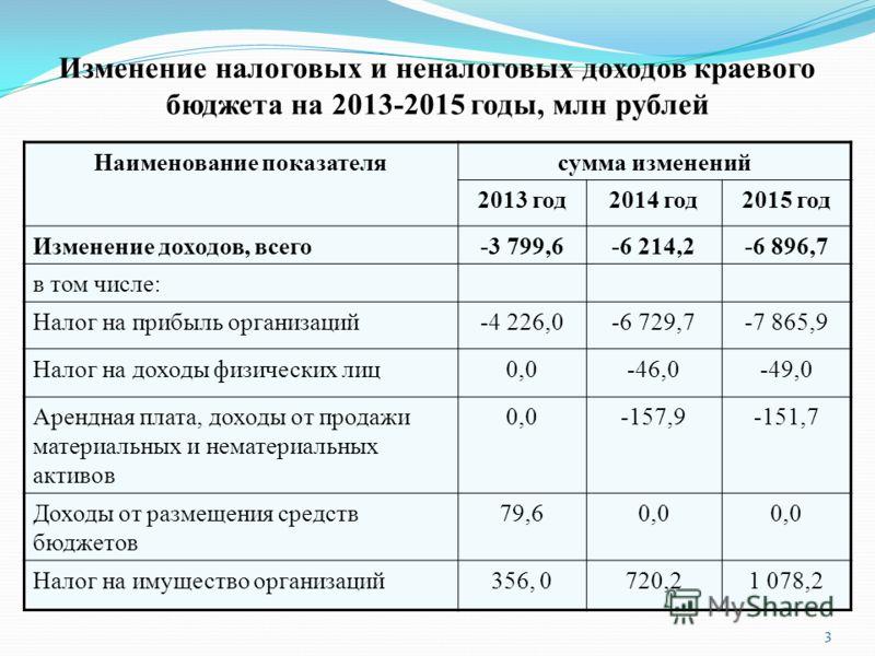 Изменение налоговых и неналоговых доходов краевого бюджета на 2013-2015 годы, млн рублей Наименование показателясумма изменений 2013 год2014 год2015 год Изменение доходов, всего-3 799,6-6 214,2-6 896,7 в том числе: Налог на прибыль организаций-4 226,