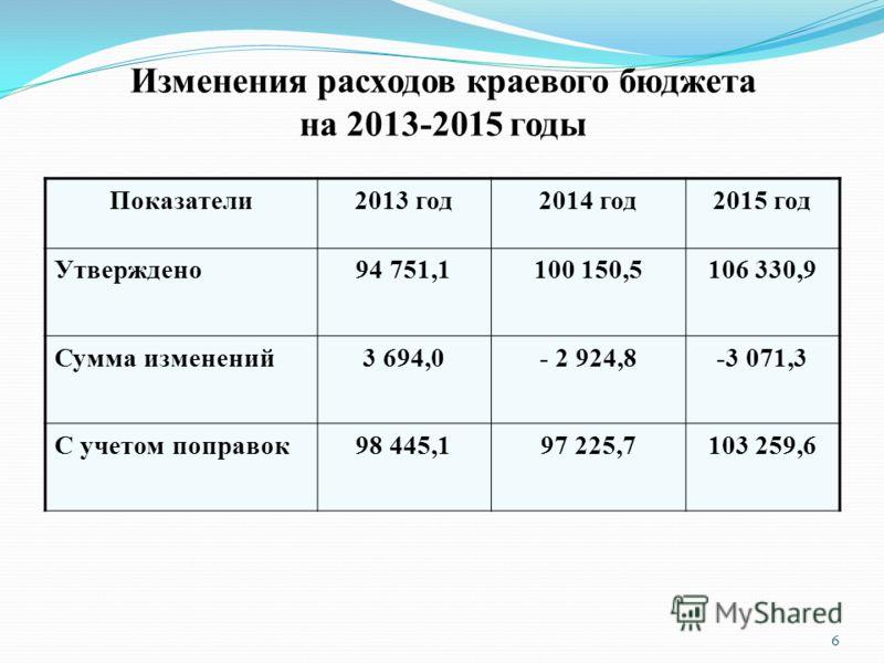 Изменения расходов краевого бюджета на 2013-2015 годы Показатели2013 год2014 год2015 год Утверждено94 751,1100 150,5106 330,9 Сумма изменений3 694,0- 2 924,8-3 071,3 С учетом поправок98 445,197 225,7103 259,6 6